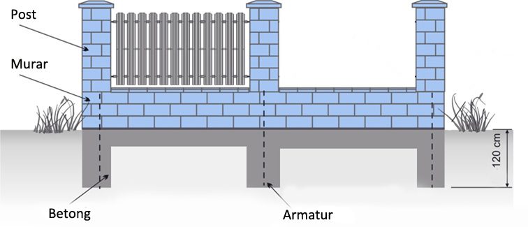 bygg betong staket